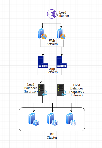 Confusing haproxy and keepalived configuration
